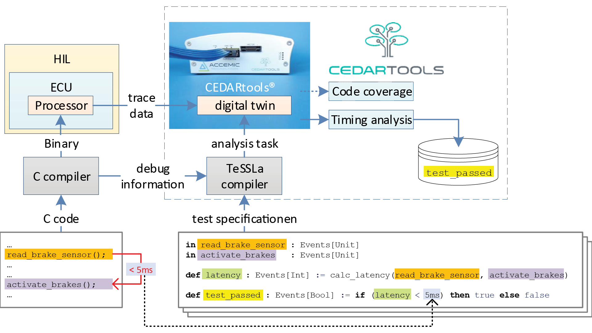 Cedartools overview
